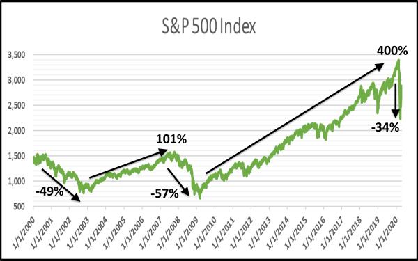 Losing Money in Stock Market