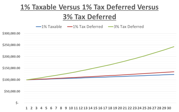 Power of Tax Deferral