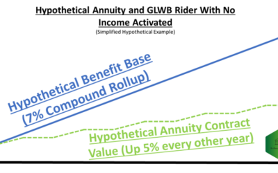 How To Explain Annuity Withdrawal Benefits To Clients