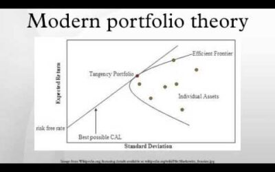 History of Modern Portfolio Theory and Asset Allocation