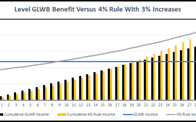 The Bengen 4% Rule Includes Inflation Adjustments, Annuities Don't