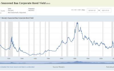 Caps, Dividends, Rates, Etc. Will Decrease